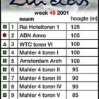 The top ten highest buildings at Zuidas