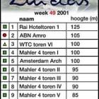 The top ten highest buildings at Zuidas